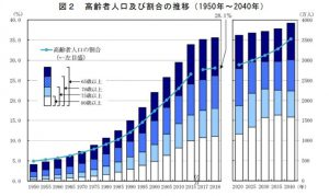 高齢者人口及び割合の推移