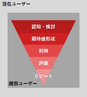 WEBユーザーの商品に対する接触段階