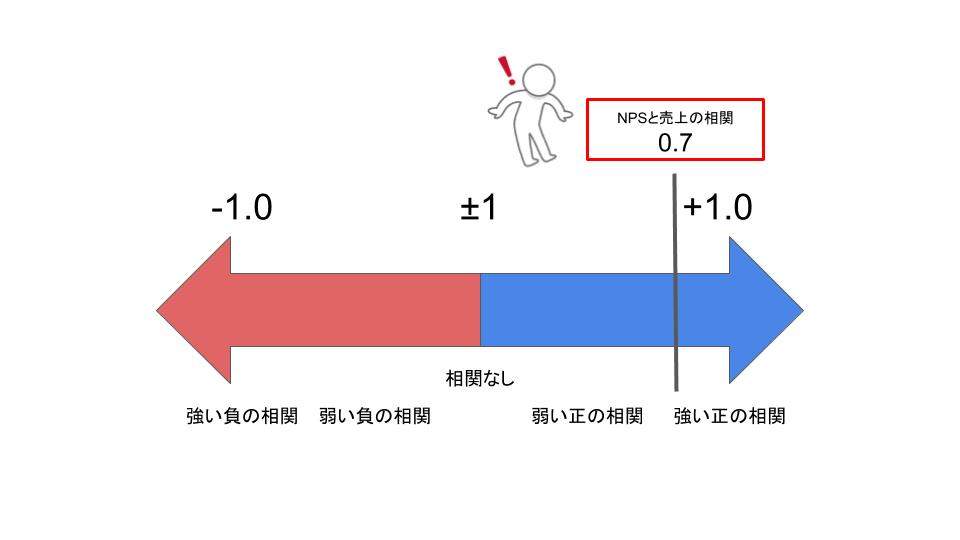 NPSと売上の相関