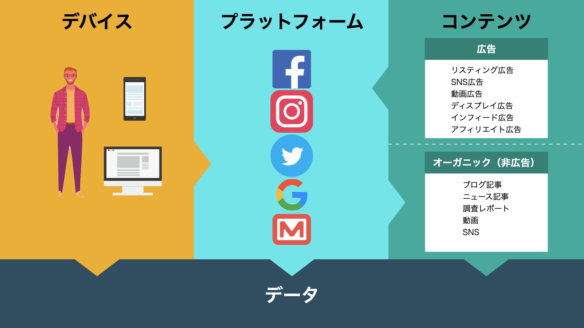デジタルマーケティングの全体像_デバイス_プラットフォーム_コンテンツ_データで構成