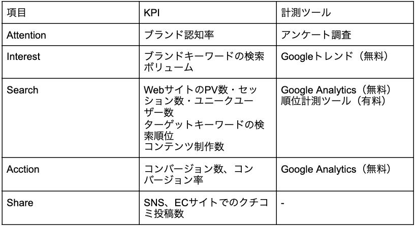 項目    KPI    計測ツール     Attention    ブランド認知率    アンケート調査     Interest    ブランドキーワードの検索ボリューム    Googleトレンド(無料)     Search    WebサイトのPV数・セッション数・ユニークユーザー数  ターゲットキーワードの検索順位  コンテンツ制作数    Google Analytics(無料)  順位計測ツール(有料)     Acction    コンバージョン数、コンバージョン率    Google Analytics(無料)     Share    SNS、ECサイトでのクチコミ投稿数    -